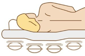 Schulterabsenkung mit Hilfe des Relax Bettsystems