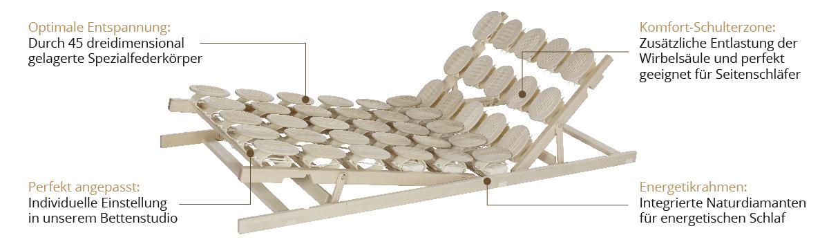 Federteller Rost für Entlastung der Wirbelsäule