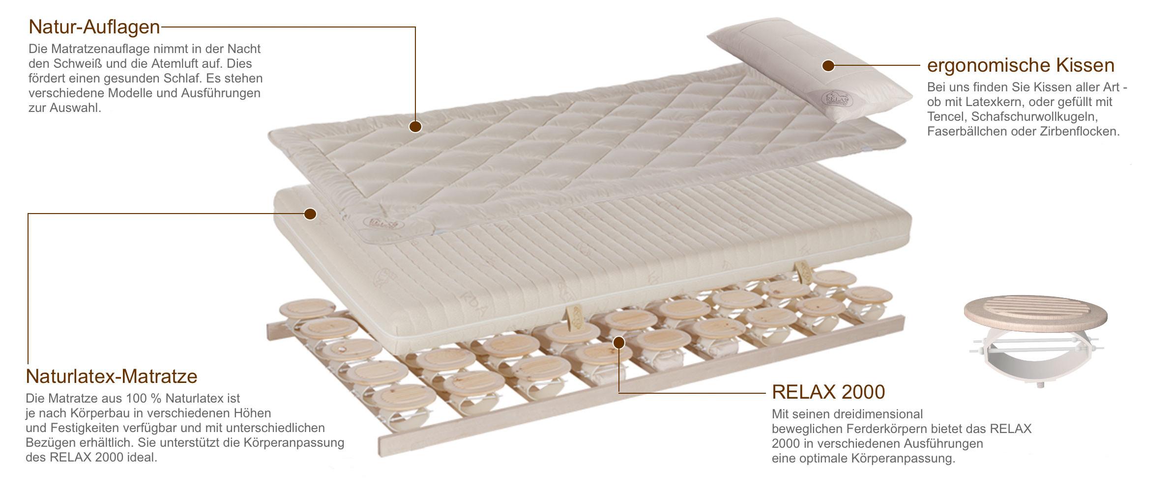 Relax Bettsystem Übersicht Intro